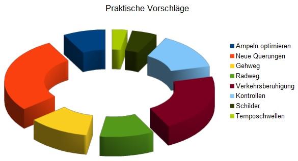 Praktische_Vorschläge-Verkehrsumfrage2014
